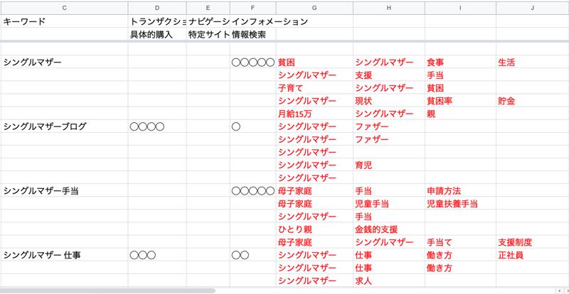 キーワードのリスト化