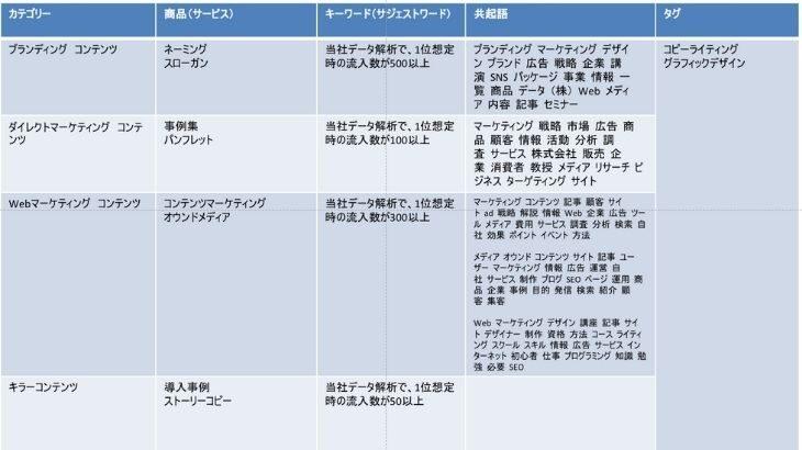 コンテンツマーケティングのカテゴリー例